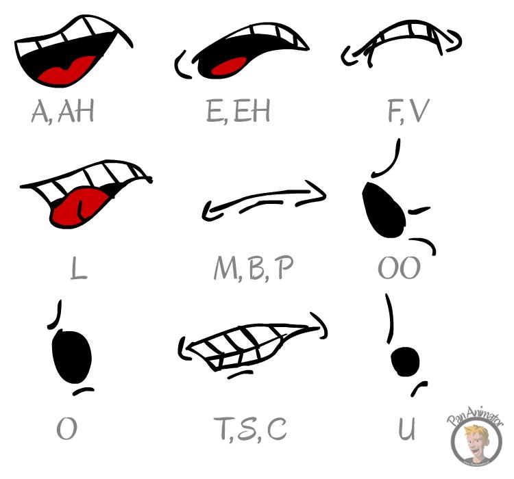 fonemy animacja lip sync
