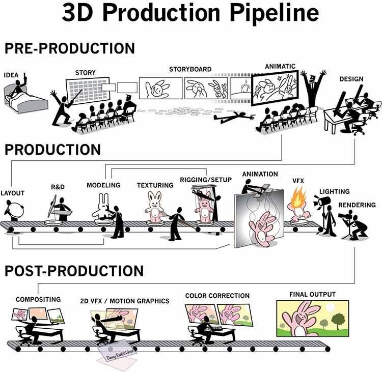 film animowany proces